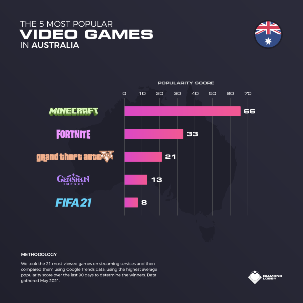 The top 5 video games in Australia