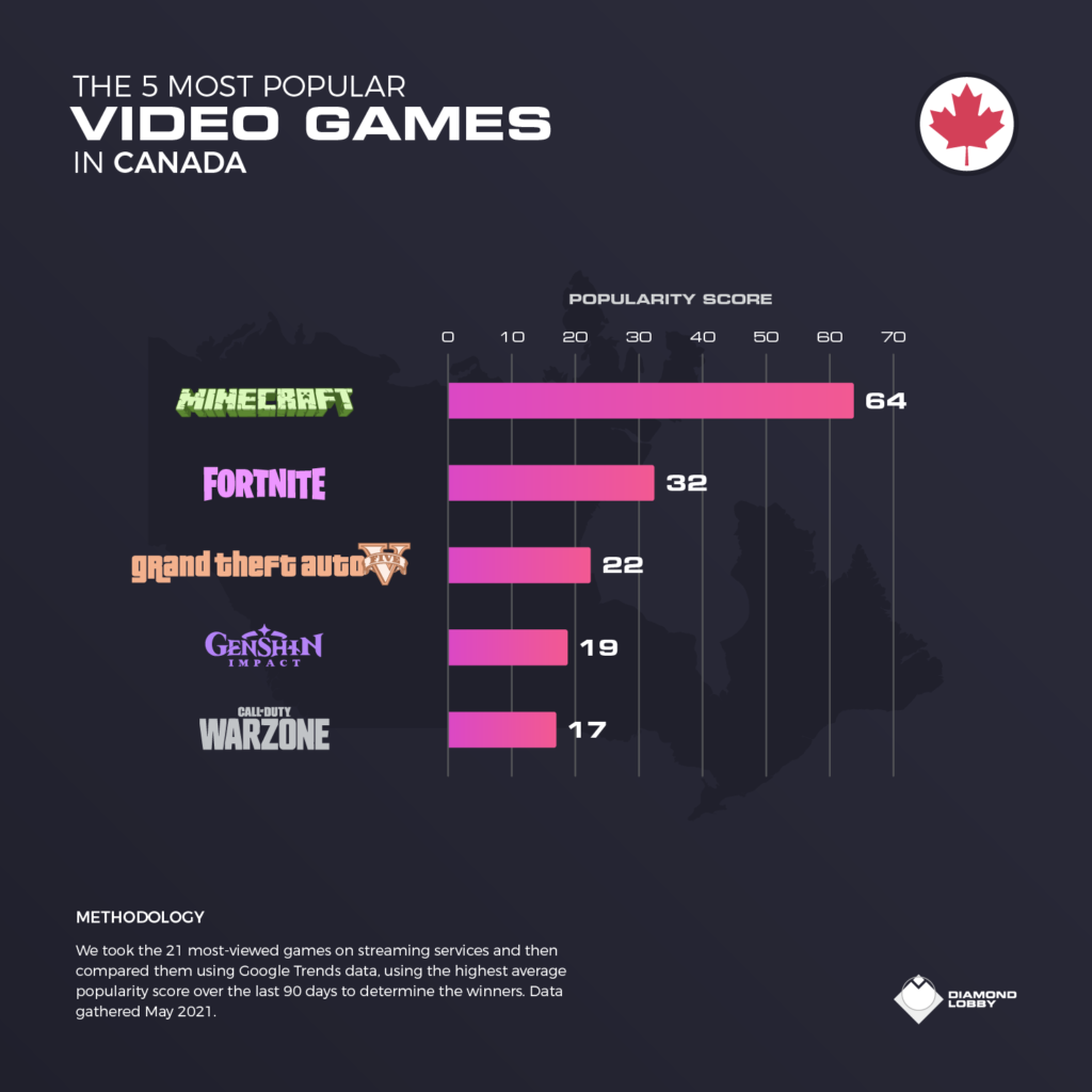 The top 5 video games in Canada