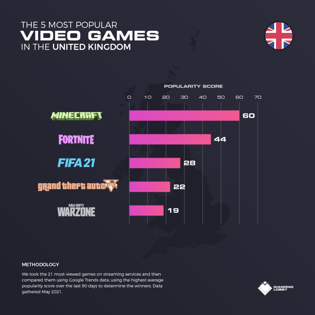 The top 5 video games in the UK