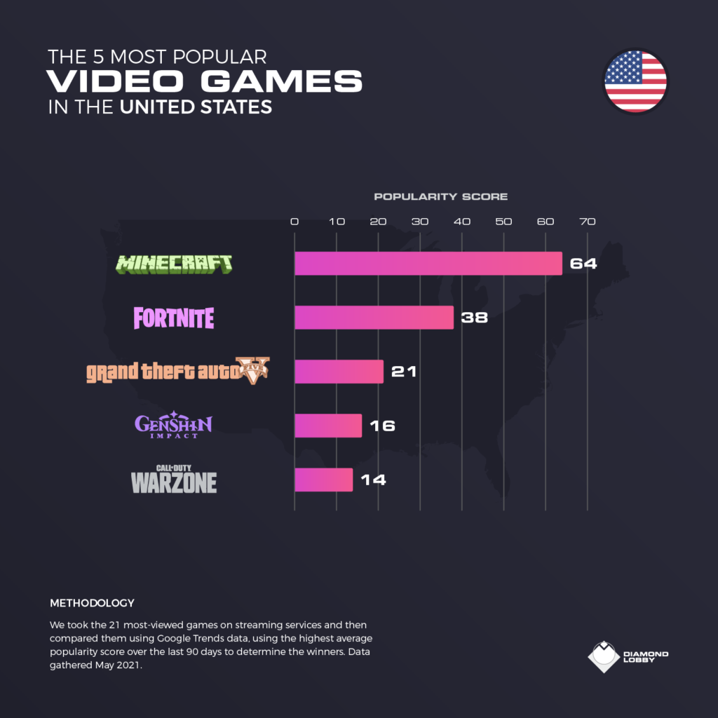 The top 5 video games in the United States