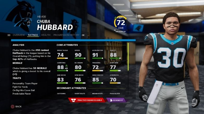 Best sleeper players: Chuba Hubbard rating